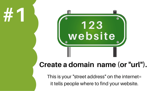 Step 1 Create a Domain name